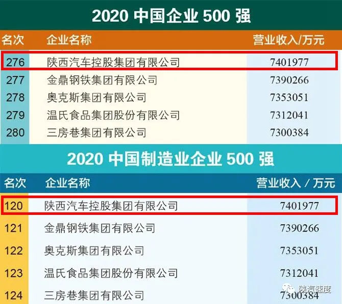 Top 500 coming out! Shaanxi Automobile Group rose 2 places